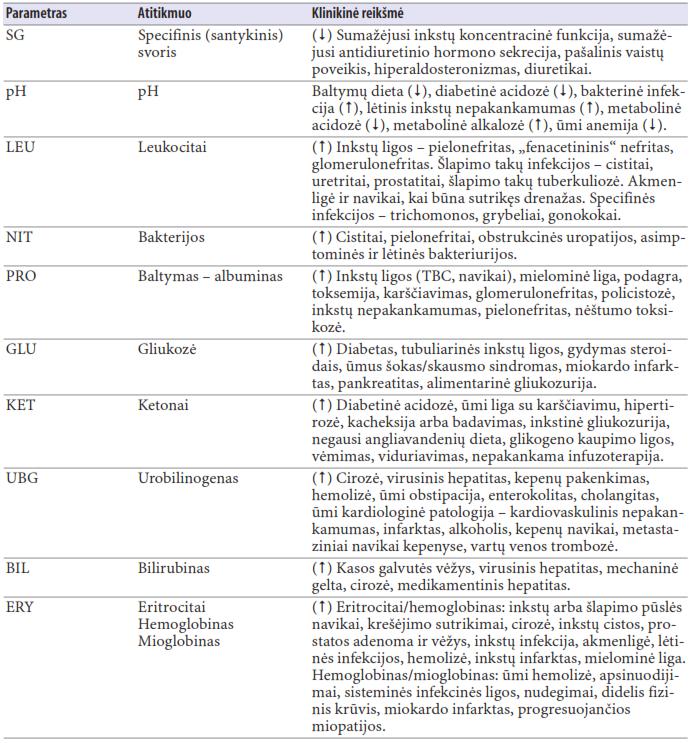 šlapimo analizė dėl 2 laipsnio hipertenzijos)